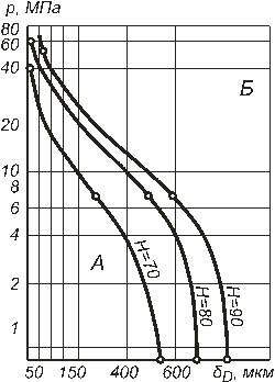 Diagram 1. The relationship betweenthe rubber sealing ring expelling pressure and the diametral gap and hardness of rubber