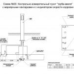 """Схема №20. КИП потенциалов """"труба-земля"""" с маркерными накладками и с индикатором скорости коррозии."""